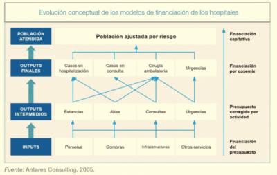 Evolución Modelos de Financiación Hospitales