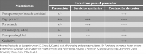 financiación sanitaria
