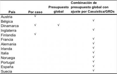 Tabla de Métodos por financiación según el país