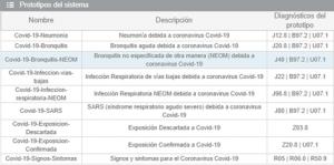 Sigesa: codificación COVID19