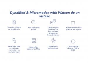 Iconos y explicación DynaMed & Micromedex