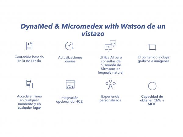 Iconos de DynaMed & Micromedex