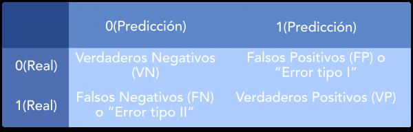 Tabla ejemplo de la Matriz de Confusión