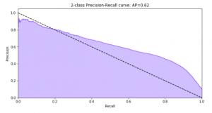 Gráfico Curva Precisión Sensibilidad